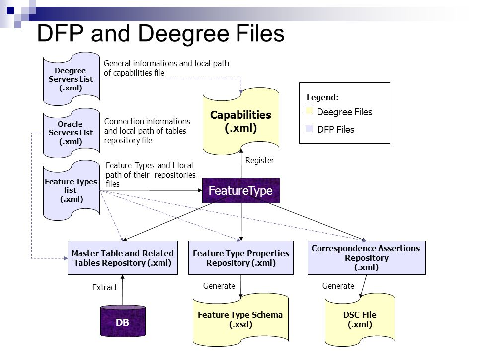 DFP and Deegree Files Capabilities (.xml) Feature Type Schema (.xsd) DSC File (.xml) FeatureType Feature Type Properties Repository (.xml) Correspondence Assertions Repository (.xml) DB Master Table and Related Tables Repository (.xml) Extract Deegree Servers List (.xml) Oracle Servers List (.xml) Feature Types list (.xml) Register Generate General informations and local path of capabilities file Connection informations and local path of tables repository file Feature Types and l local path of their repositories files Legend: Deegree Files DFP Files Generate