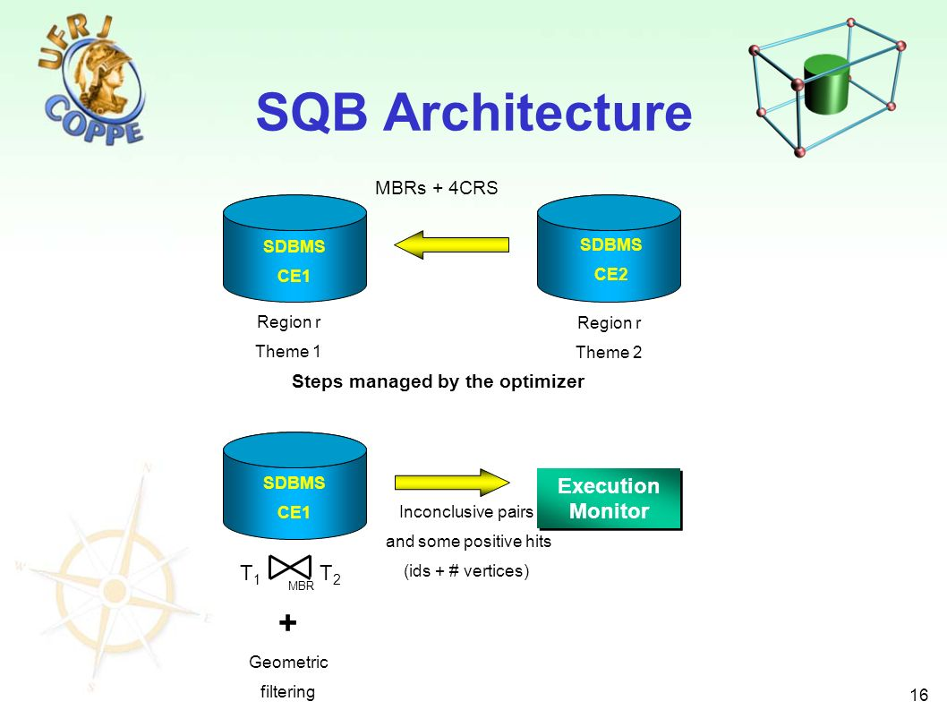 16 SQB Architecture SDBMS CE1 SDBMS CE2 MBRs + 4CRS Region r Theme 1 Region r Theme 2 T1T1 T2T2 MBR + Geometric filtering SDBMS CE1 Execution Monitor Inconclusive pairs and some positive hits (ids + # vertices) Steps managed by the optimizer