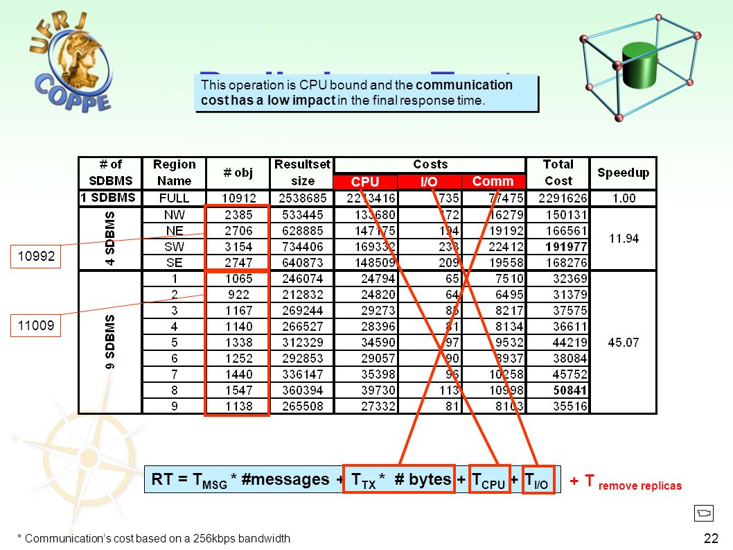 22 Preliminary Tests RT = T MSG * #messages + T TX * # bytes + T CPU + T I/O Comm CPUI/O This operation is CPU bound and the communication cost has a low impact in the final response time.