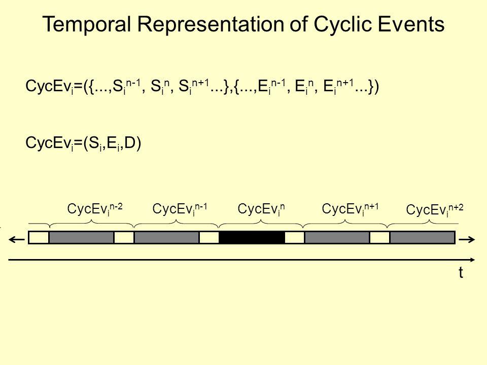 Temporal Representation of Cyclic Events CycEv i =(S i,E i,D) CycEv i =({...,S i n-1, S i n, S i n+1...},{...,E i n-1, E i n, E i n+1...}) t CycEv i n CycEv i n-1 CycEv i n-2 CycEv i n+1 CycEv i n+2