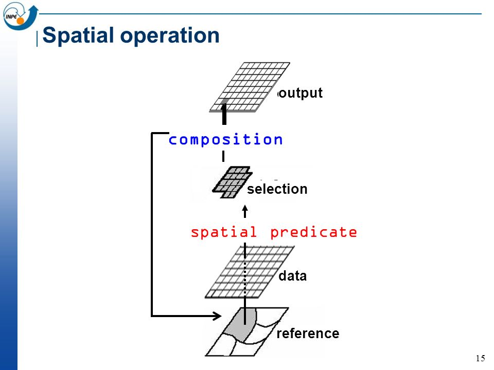 15 Spatial operation output map data reference output selection spatial predicate composition