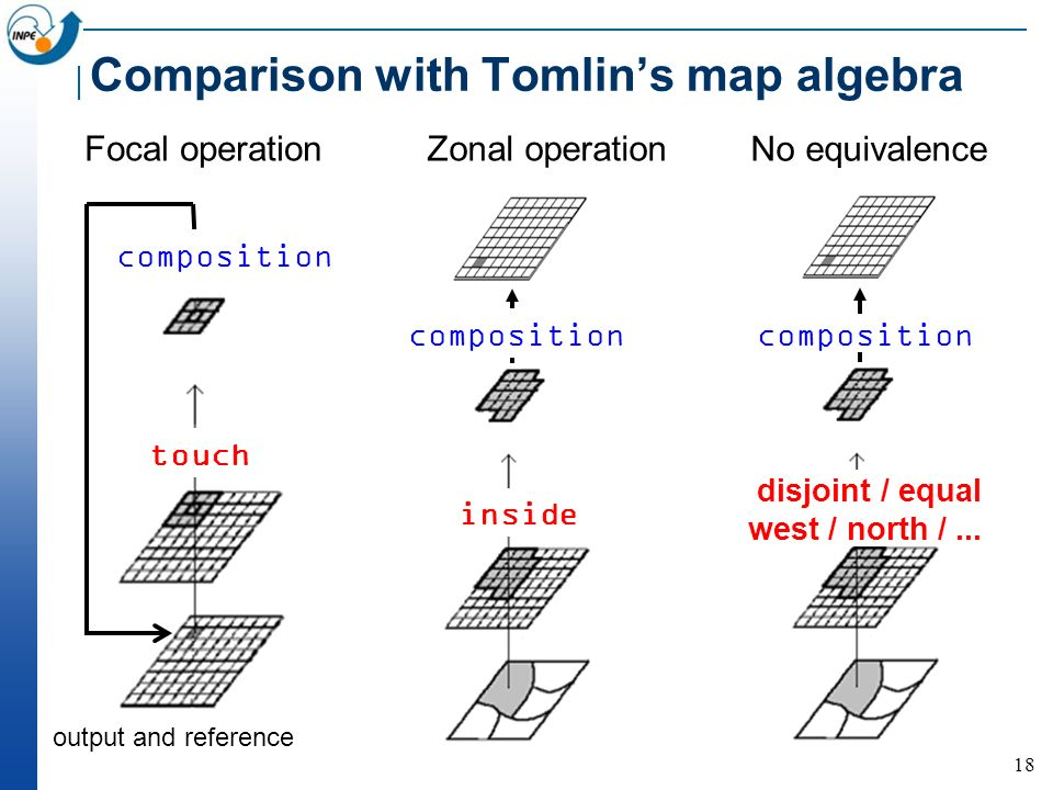 18 Comparison with Tomlins map algebra Focal operation Zonal operation composition output and reference touch composition inside No equivalence compos