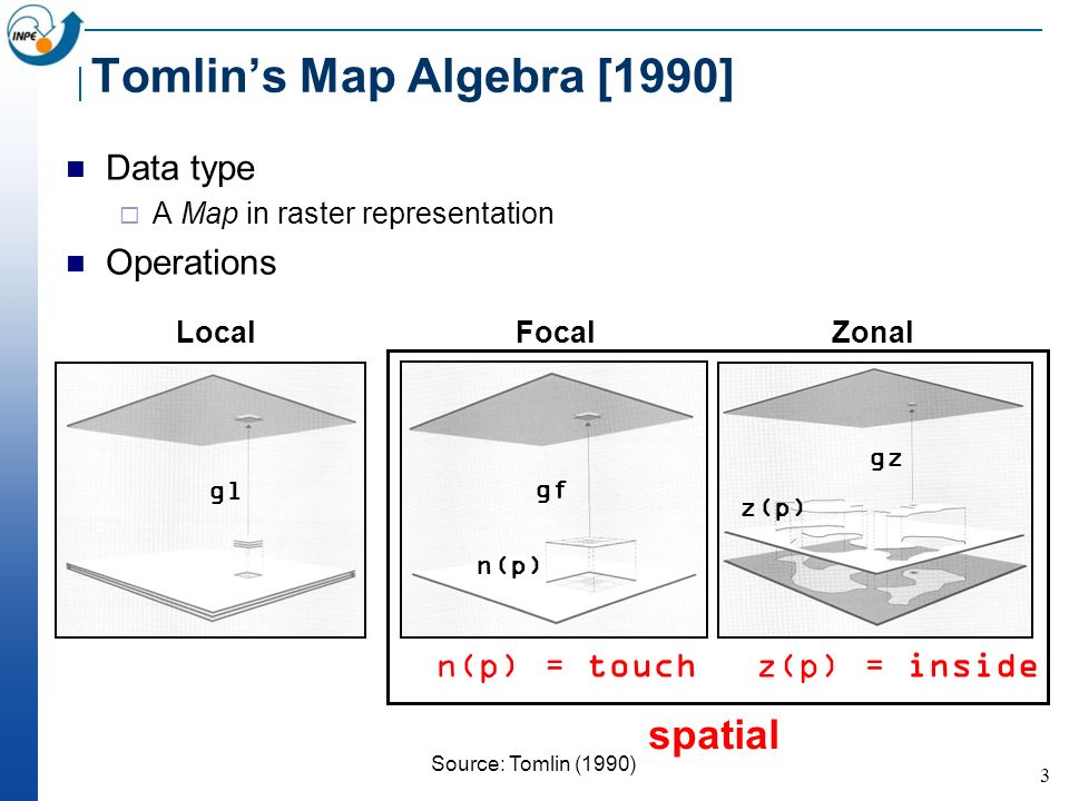 3 Tomlins Map Algebra [1990] Data type A Map in raster representation Operations LocalFocalZonal Source: Tomlin (1990) n(p) = touchz(p) = inside spati
