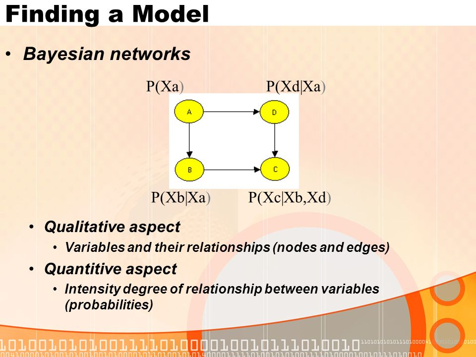 Finding a Model Bayesian networks Qualitative aspect Variables and their relationships (nodes and edges) Quantitive aspect Intensity degree of relationship between variables (probabilities) P(Xa)P(Xd|Xa) P(Xb|Xa)P(Xc|Xb,Xd)