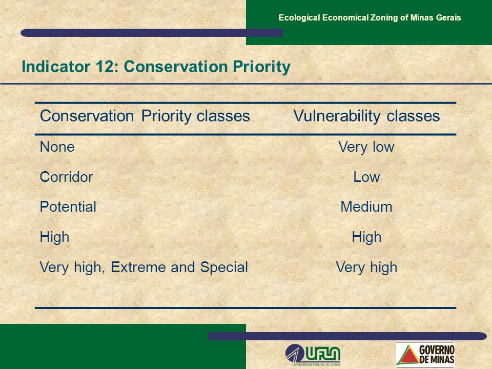 Conservation Priority classesVulnerability classes NoneVery low CorridorLow PotentialMedium High Very high, Extreme and SpecialVery high Indicator 12: