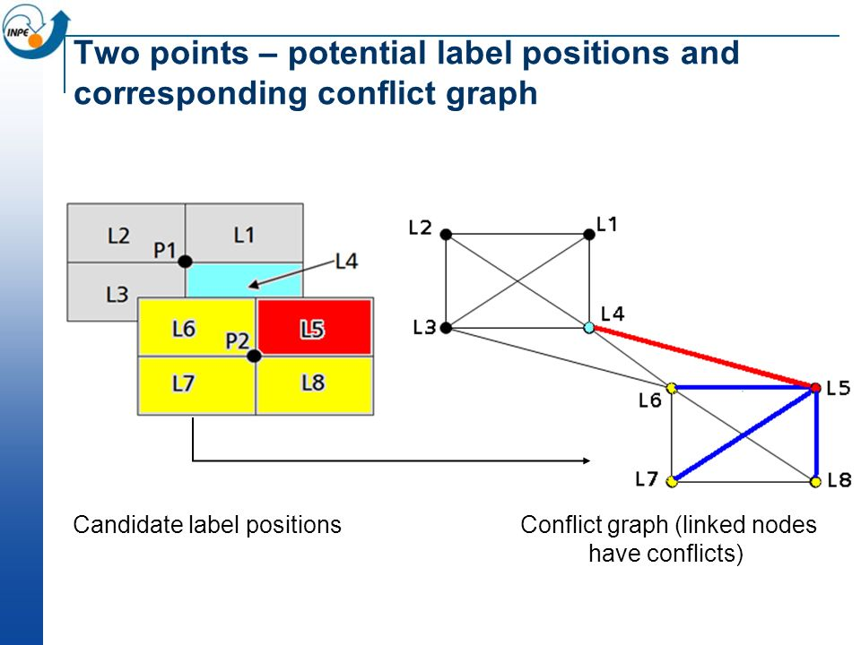 Two points – potential label positions and corresponding conflict graph Candidate label positionsConflict graph (linked nodes have conflicts)