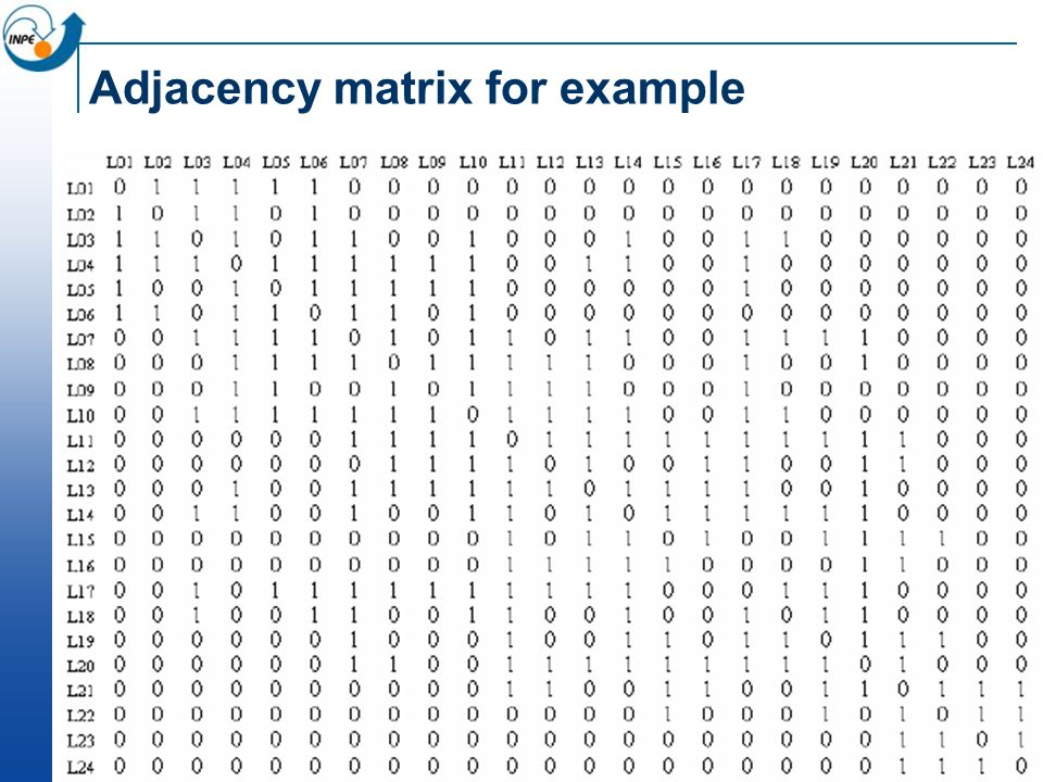Adjacency matrix for example