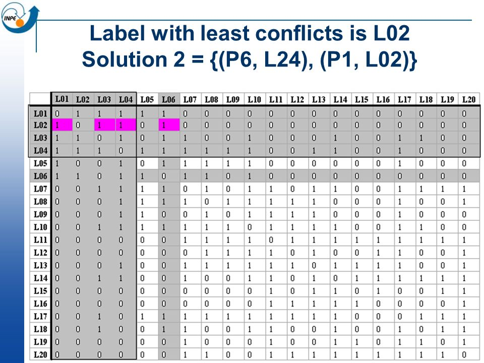 Label with least conflicts is L02 Solution 2 = {(P6, L24), (P1, L02)}