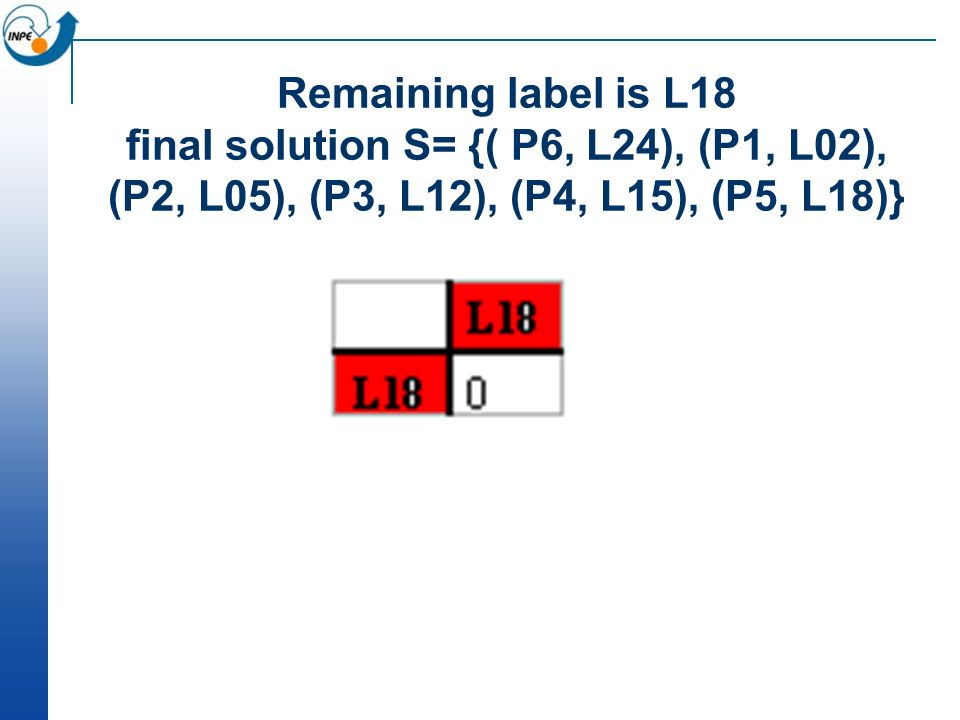 Remaining label is L18 final solution S= {( P6, L24), (P1, L02), (P2, L05), (P3, L12), (P4, L15), (P5, L18)}