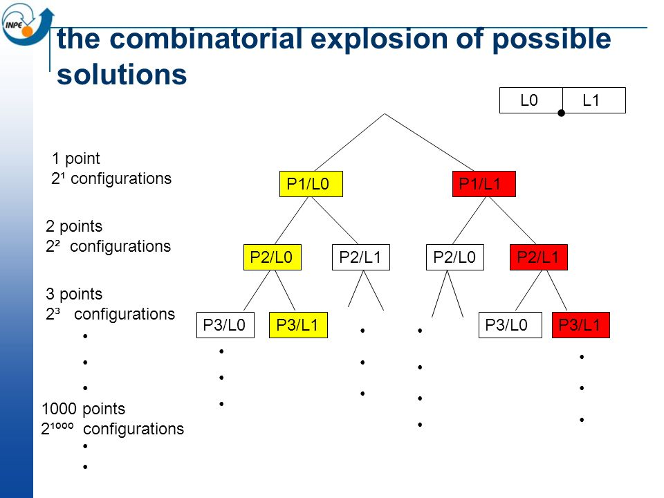 the combinatorial explosion of possible solutions P1/L0P1/L1 P2/L1P2/L0 P2/L1 P3/L1P3/L0P3/L1P3/L0 1 point 2¹ configurations 2 points 2² configuration