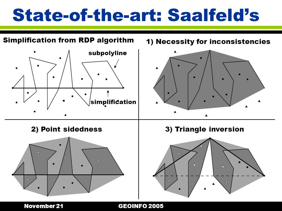 November 21GEOINFO 2005 State-of-the-art: Saalfelds 1) Necessity for inconsistencies 3) Triangle inversion2) Point sidedness Simplification from RDP algorithm simplification subpolyline