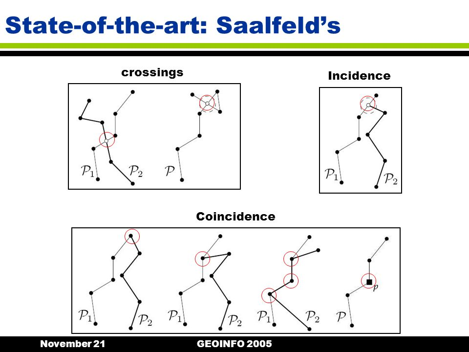 November 21GEOINFO 2005 State-of-the-art: Saalfelds Coincidence crossings Incidence
