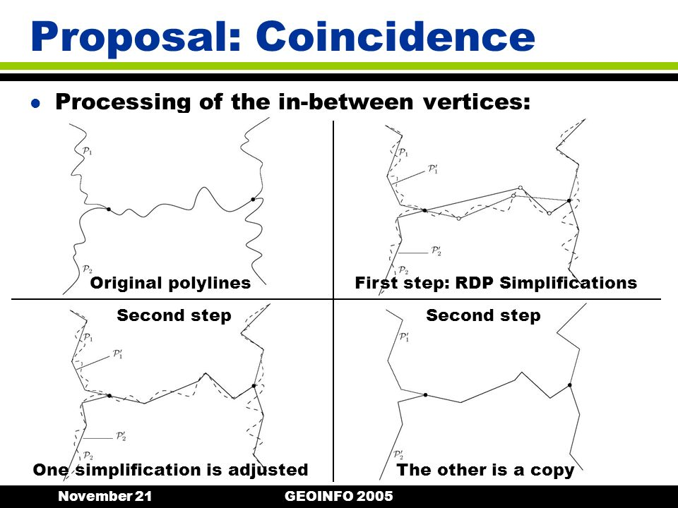 November 21GEOINFO 2005 l Processing of the in-between vertices: Proposal: Coincidence Original polylinesFirst step: RDP Simplifications One simplification is adjustedThe other is a copy Second step