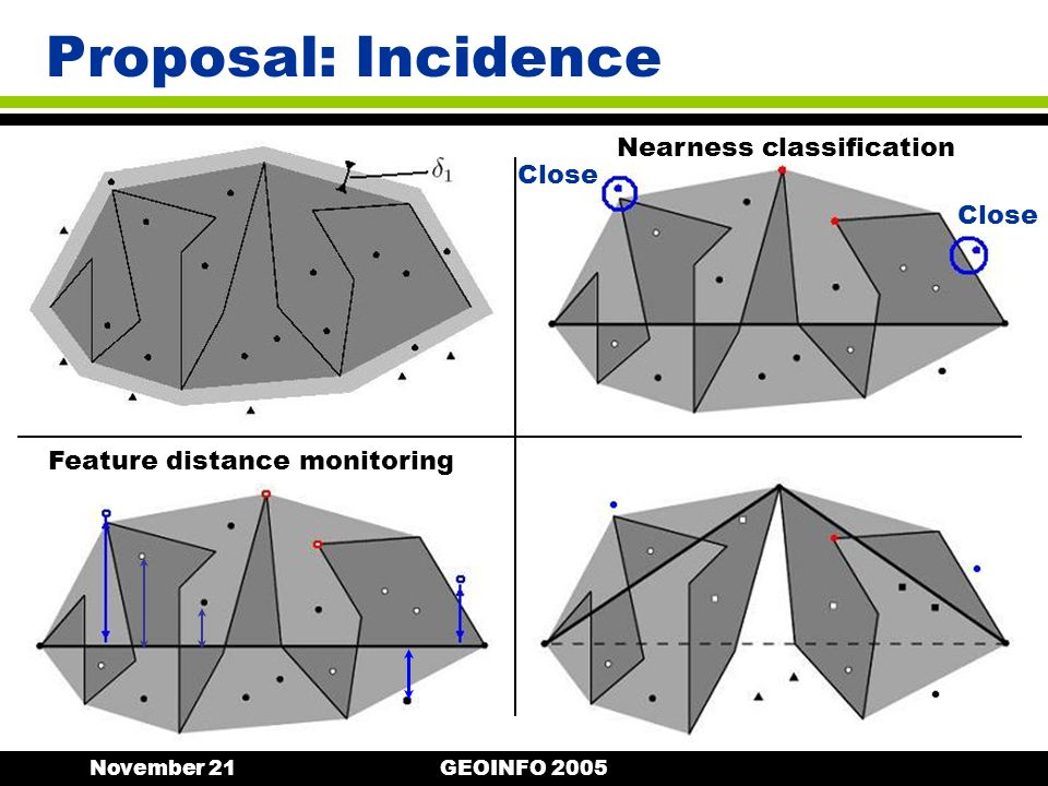 November 21GEOINFO 2005 Proposal: Incidence Nearness classification Feature distance monitoring Close