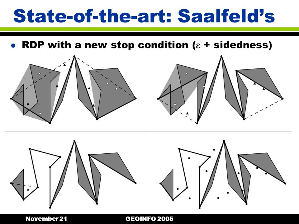 November 21GEOINFO 2005 State-of-the-art: Saalfelds l RDP with a new stop condition ( + sidedness)