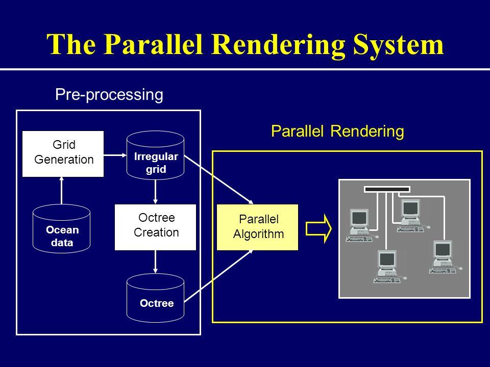 The Parallel Rendering System Grid Generation Ocean data Octree Creation Irregular grid Octree Parallel Algorithm Pre-processing Parallel Rendering