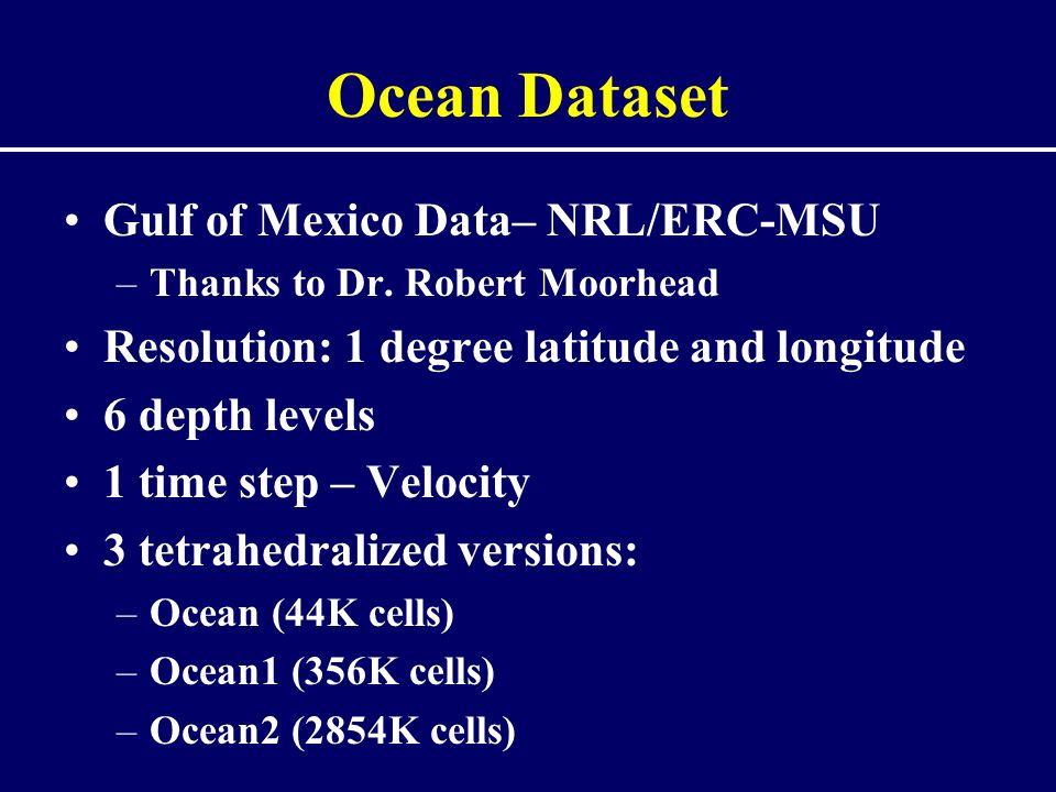 Ocean Dataset Gulf of Mexico Data– NRL/ERC-MSU –Thanks to Dr.