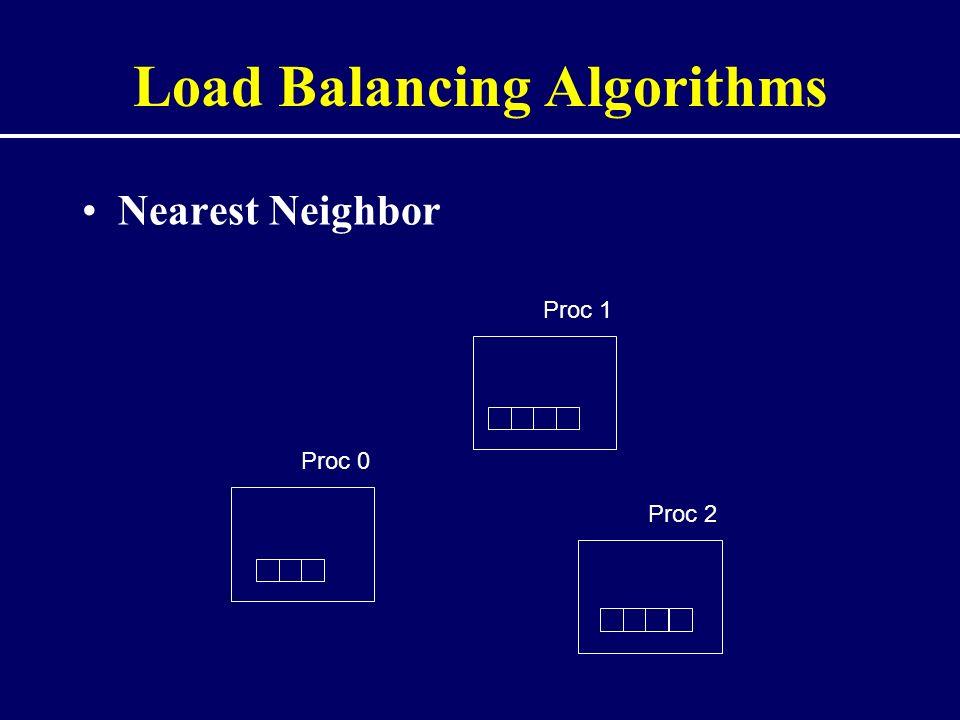 Load Balancing Algorithms Nearest Neighbor Proc 1 Proc 0 Proc 2