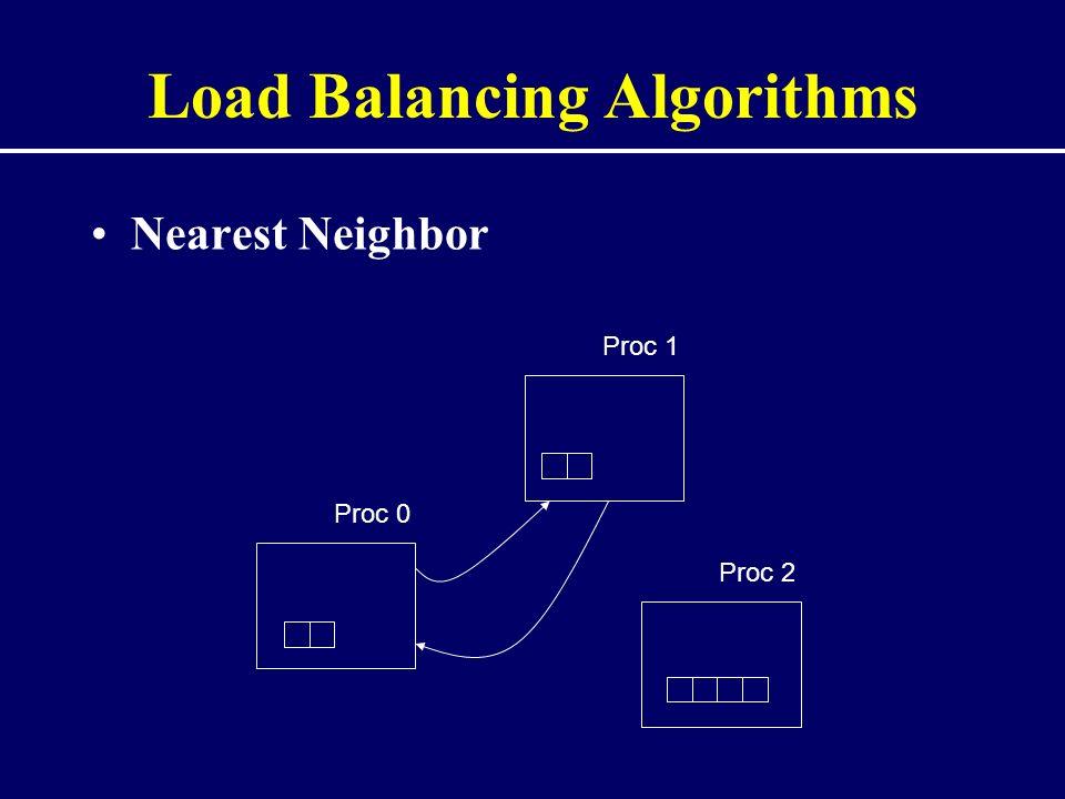 Load Balancing Algorithms Nearest Neighbor Proc 0 Proc 1 Proc 2
