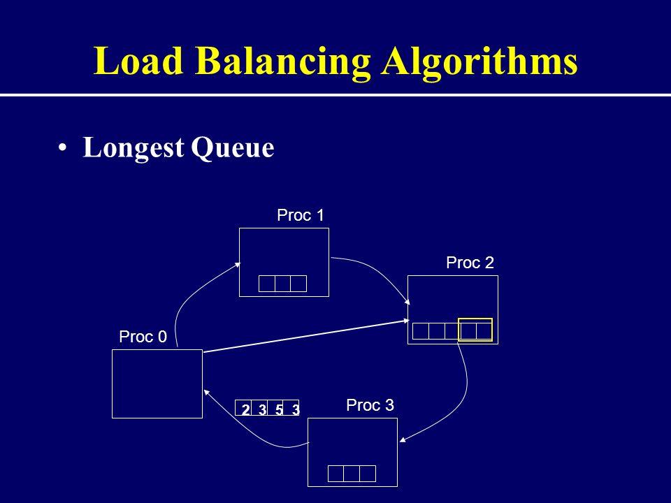 Load Balancing Algorithms Longest Queue Proc 0 Proc 1 Proc 2 Proc 3 5233