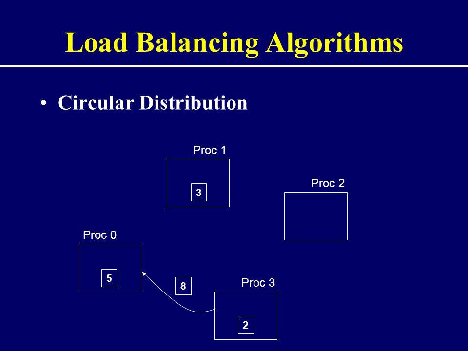 Load Balancing Algorithms Circular Distribution Proc 0 Proc 1 Proc 2 Proc 3 5 2 8 3