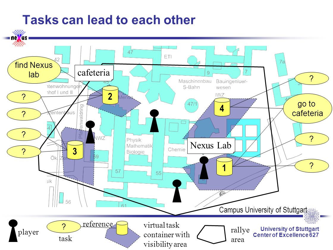 University of Stuttgart Center of Excellence 627 13 Tasks can lead to each other Campus University of Stuttgart 3 2 4 1 player virtual task container with visibility area rallye area find Nexus lab .