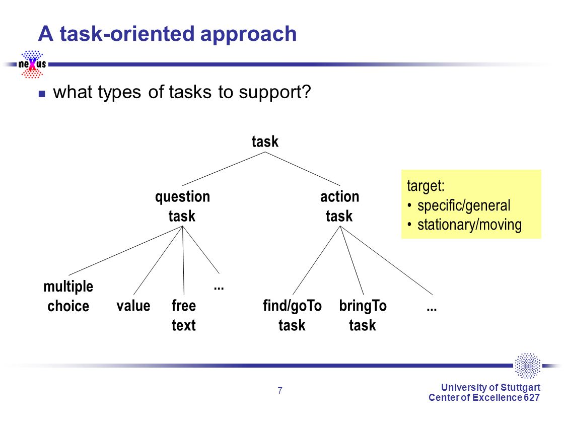 University of Stuttgart Center of Excellence 627 7 A task-oriented approach what types of tasks to support.