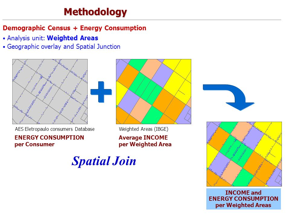 10 Demographic Census + Energy Consumption Analysis unit: Weighted Areas Methodology AES Eletropaulo consumers DatabaseWeighted Areas (IBGE) Average INCOME per Weighted Area ENERGY CONSUMPTION per Consumer INCOME and ENERGY CONSUMPTION per Weighted Areas Geographic overlay and Spatial Junction Spatial Join