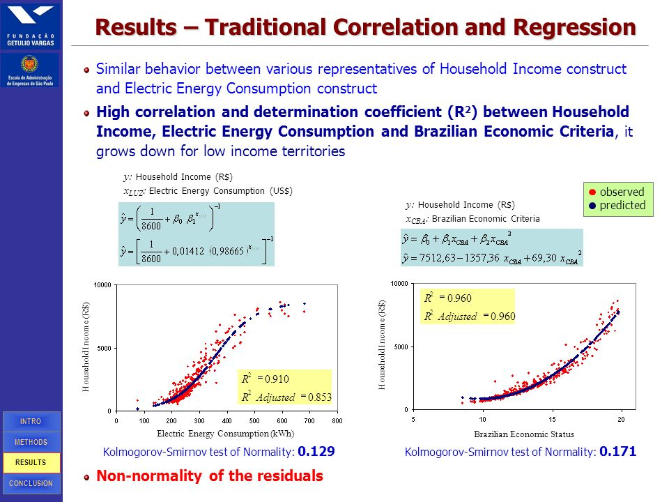 12 Similar behavior between various representatives of Household Income construct and Electric Energy Consumption construct High correlation and determination coefficient (R 2 ) between Household Income, Electric Energy Consumption and Brazilian Economic Criteria, it grows down for low income territories Results – Traditional Correlation and Regression y: Household Income (R$) x LUZ : Electric Energy Consumption (US$) Household Income (R$) Electric Energy Consumption (kWh) y: Household Income (R$) x CBA : Brazilian Economic Criteria Household Income (R$) Brazilian Economic Status METHODS INTRO CONCLUSION RESULTS Kolmogorov-Smirnov test of Normality: 0.129 Kolmogorov-Smirnov test of Normality: 0.171 Non-normality of the residuals observed predicted 853.0 910.0 2 2 AdjustedR R 960.0.0 2 2 AdjustedR R