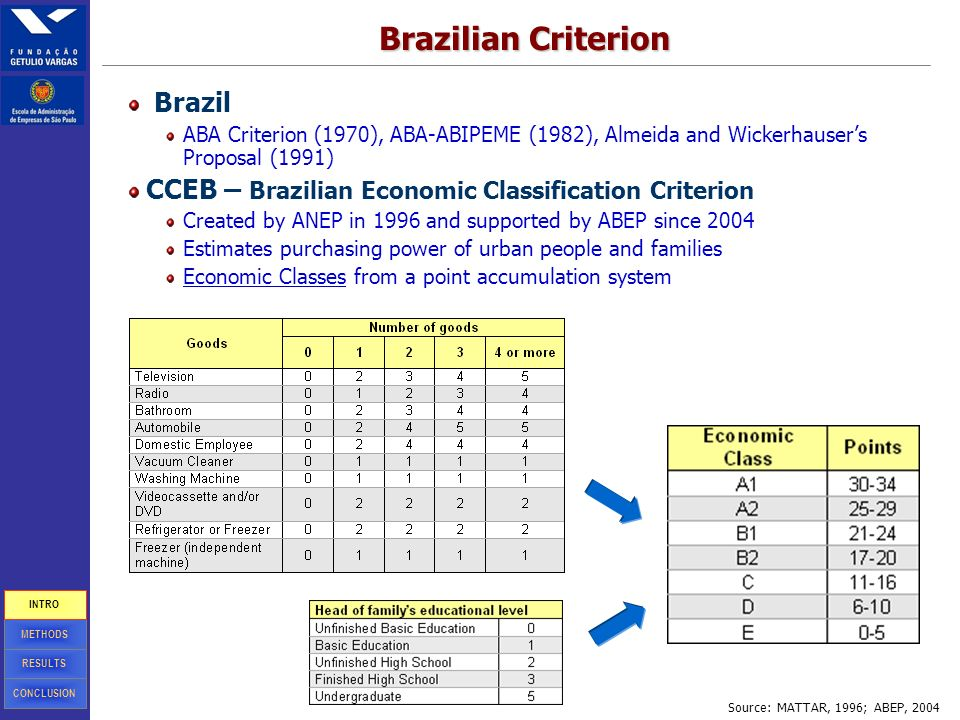 4 Brazilian Criterion Brazil ABA Criterion (1970), ABA-ABIPEME (1982), Almeida and Wickerhausers Proposal (1991) CCEB – Brazilian Economic Classification Criterion Created by ANEP in 1996 and supported by ABEP since 2004 Estimates purchasing power of urban people and families Economic Classes from a point accumulation system Source: MATTAR, 1996; ABEP, 2004 CONCLUSION RESULTS METHODS INTRO
