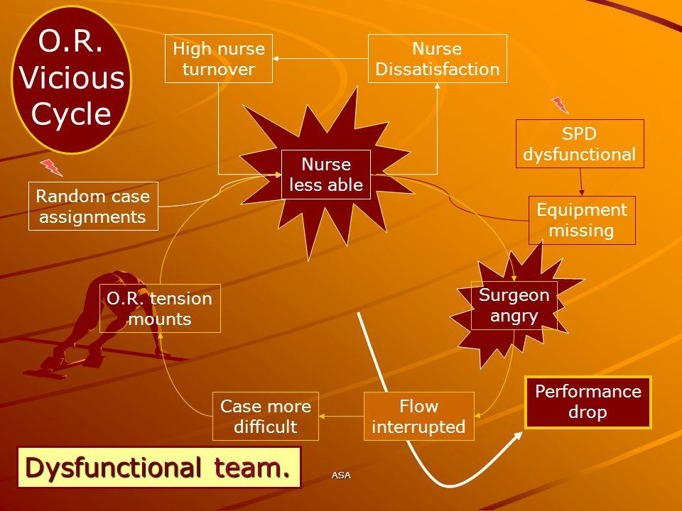 ASA O.R. Vicious Cycle High nurse turnover Nurse Dissatisfaction Nurse less able Random case assignments SPD dysfunctional Equipment missing Surgeon a