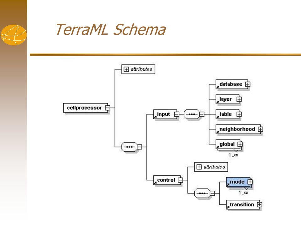 TerraML Schema