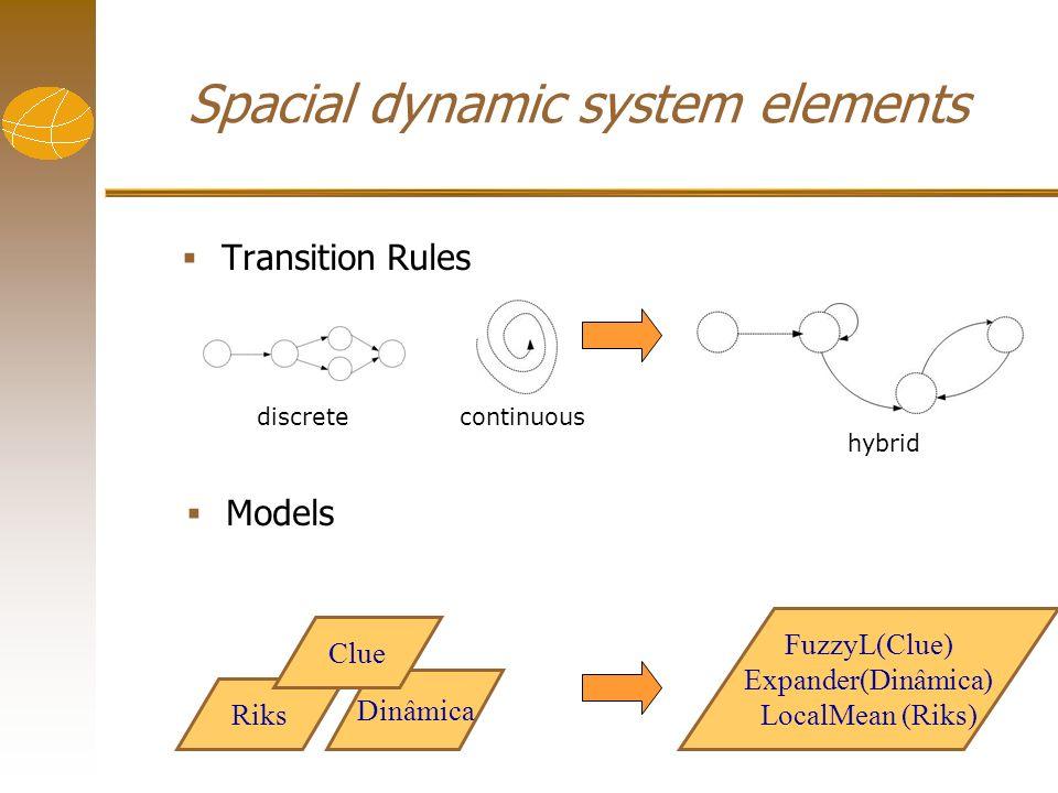 Spacial dynamic system elements Transition Rules FuzzyL(Clue) Expander(Dinâmica) LocalMean (Riks) Models discrete hybrid continuous Dinâmica Riks Clue