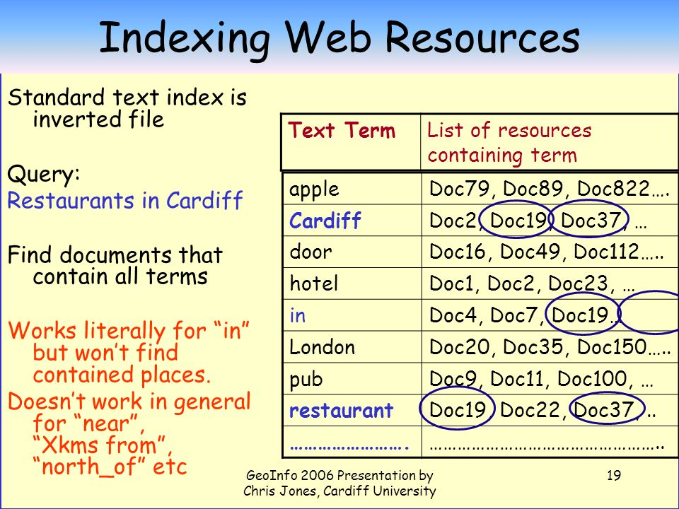 GeoInfo 2006 Presentation by Chris Jones, Cardiff University 19 Indexing Web Resources Standard text index is inverted file Query: Restaurants in Cardiff Find documents that contain all terms Works literally for in but wont find contained places.