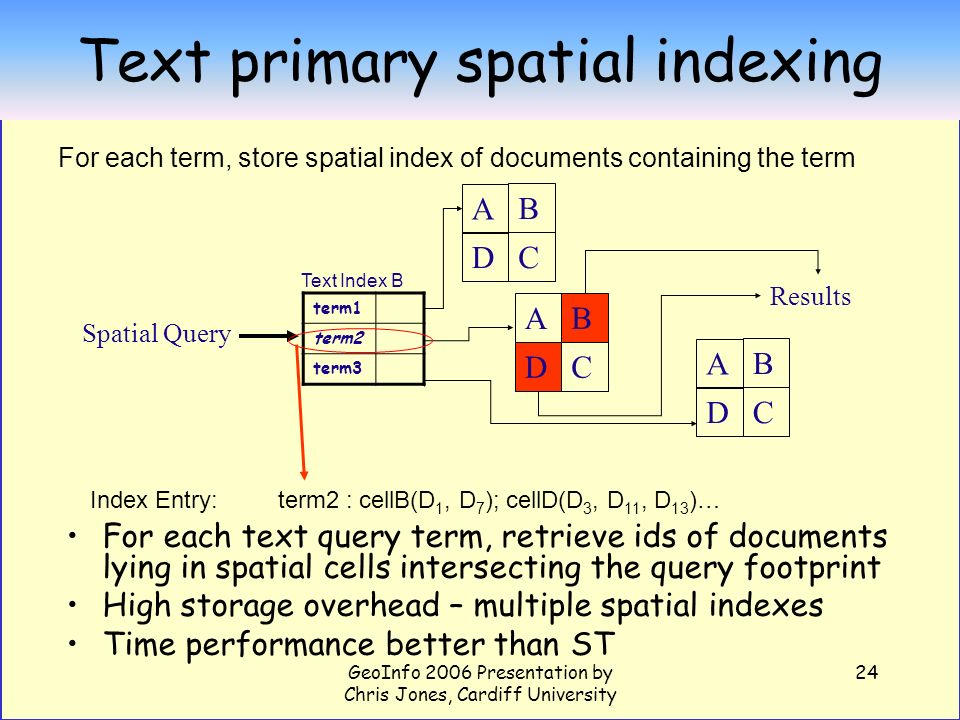 GeoInfo 2006 Presentation by Chris Jones, Cardiff University 24 Text primary spatial indexing For each text query term, retrieve ids of documents lyin