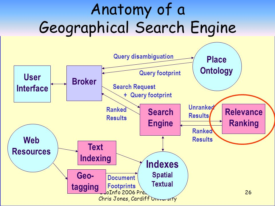 GeoInfo 2006 Presentation by Chris Jones, Cardiff University 26 Anatomy of a Geographical Search Engine Textual Spatial Indexes Spatial Textual Search