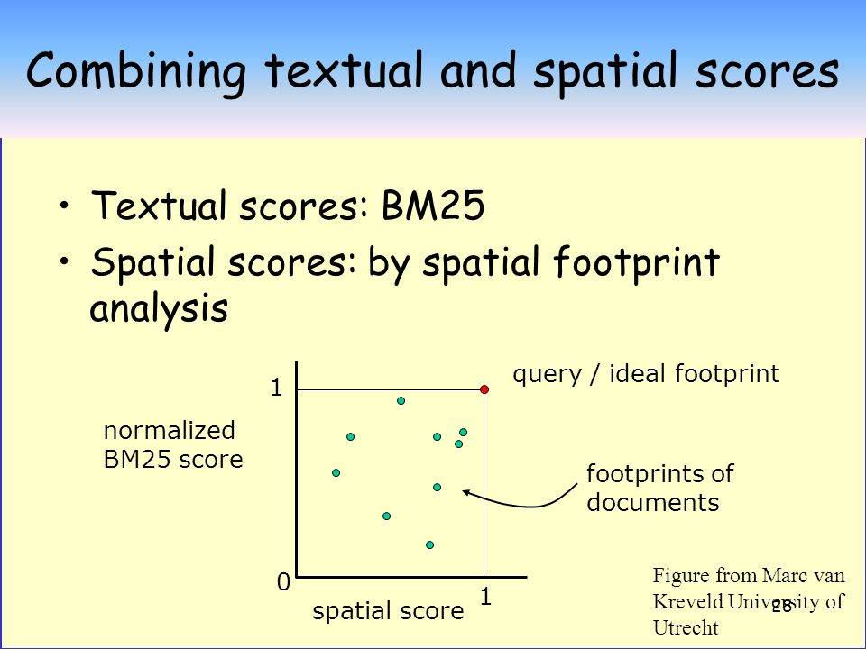28 Combining textual and spatial scores Textual scores: BM25 Spatial scores: by spatial footprint analysis 0 1 1 normalized BM25 score spatial score query / ideal footprint footprints of documents Figure from Marc van Kreveld University of Utrecht