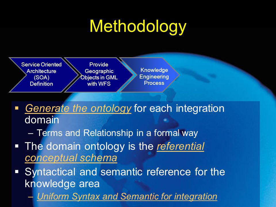 Methodology Generate the ontology for each integration domain –Terms and Relationship in a formal way The domain ontology is the referential conceptual schema Syntactical and semantic reference for the knowledge area –Uniform Syntax and Semantic for integration Service Oriented Architecture (SOA) Definition Provide Geographic Objects in GML with WFS Knowledge Engineering Process
