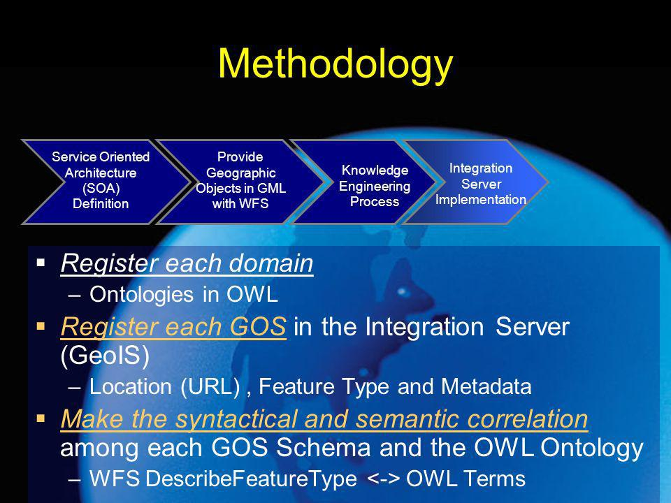Methodology Register each domain –Ontologies in OWL Register each GOS in the Integration Server (GeoIS) –Location (URL), Feature Type and Metadata Make the syntactical and semantic correlation among each GOS Schema and the OWL Ontology –WFS DescribeFeatureType OWL Terms Service Oriented Architecture (SOA) Definition Provide Geographic Objects in GML with WFS Knowledge Engineering Process Integration Server Implementation