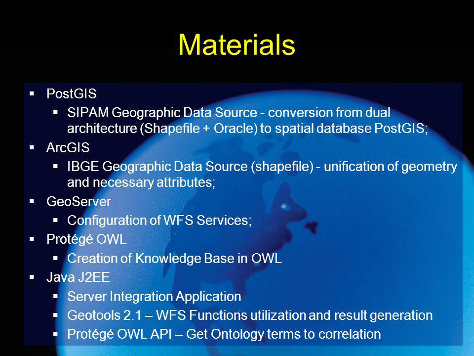 Materials PostGIS SIPAM Geographic Data Source - conversion from dual architecture (Shapefile + Oracle) to spatial database PostGIS; ArcGIS IBGE Geographic Data Source (shapefile) - unification of geometry and necessary attributes; GeoServer Configuration of WFS Services; Protégé OWL Creation of Knowledge Base in OWL Java J2EE Server Integration Application Geotools 2.1 – WFS Functions utilization and result generation Protégé OWL API – Get Ontology terms to correlation