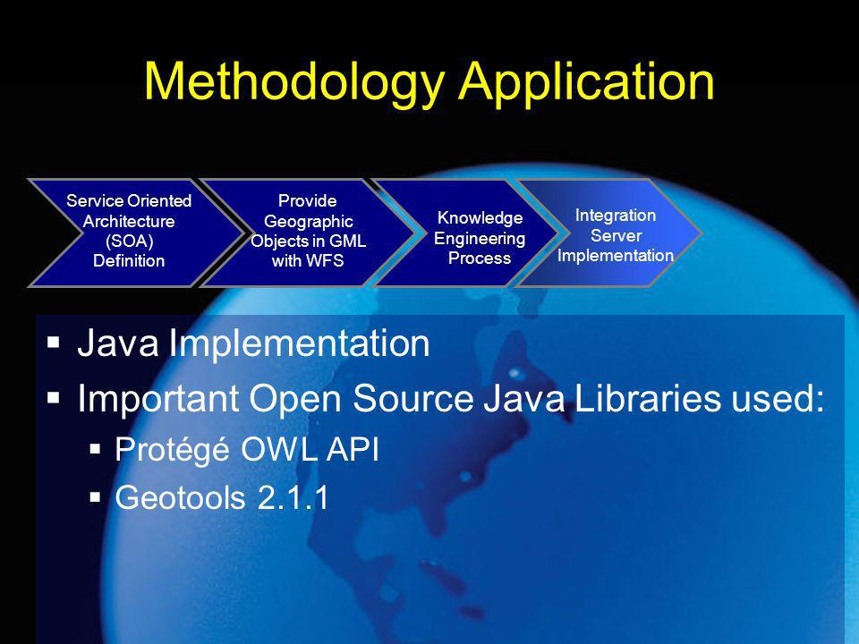 Methodology Application Java Implementation Important Open Source Java Libraries used: Protégé OWL API Geotools 2.1.1 Service Oriented Architecture (SOA) Definition Provide Geographic Objects in GML with WFS Knowledge Engineering Process Integration Server Implementation