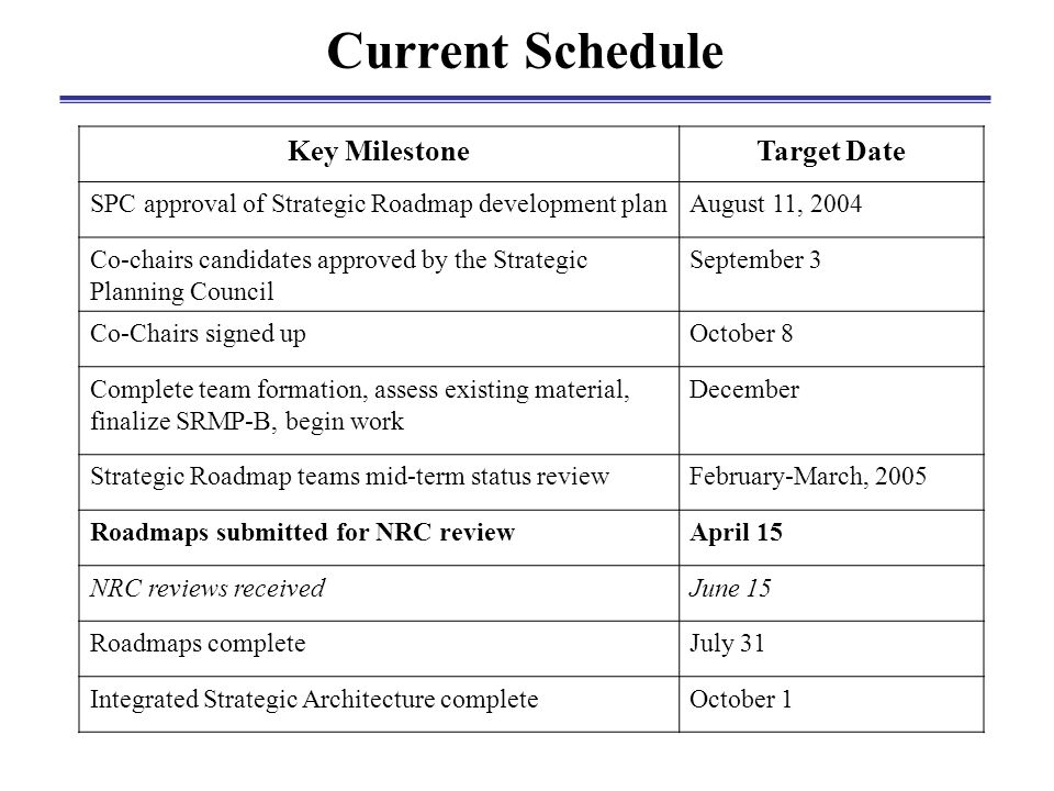 Current Schedule Key MilestoneTarget Date SPC approval of Strategic Roadmap development planAugust 11, 2004 Co-chairs candidates approved by the Strategic Planning Council September 3 Co-Chairs signed upOctober 8 Complete team formation, assess existing material, finalize SRMP-B, begin work December Strategic Roadmap teams mid-term status reviewFebruary-March, 2005 Roadmaps submitted for NRC reviewApril 15 NRC reviews receivedJune 15 Roadmaps completeJuly 31 Integrated Strategic Architecture completeOctober 1