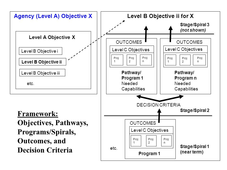 Agency (Level A) Objective X Level B Objective i Level B Objective ii Level B Objective iii Level A Objective X etc.
