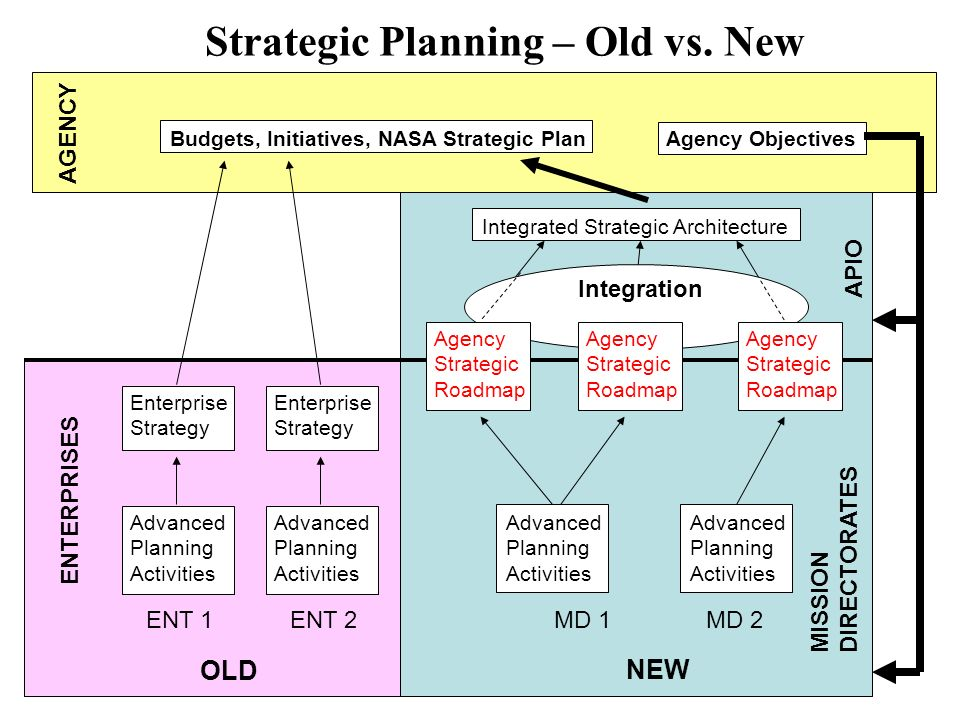 Strategic Planning – Old vs.