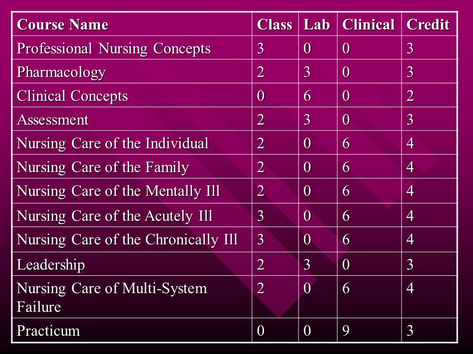 Course Name ClassLabClinicalCredit Professional Nursing Concepts 3003 Pharmacology2303 Clinical Concepts 0602 Assessment2303 Nursing Care of the Individual 2064 Nursing Care of the Family 2064 Nursing Care of the Mentally Ill 2064 Nursing Care of the Acutely Ill 3064 Nursing Care of the Chronically Ill 3064 Leadership2303 Nursing Care of Multi-System Failure 2064 Practicum0093