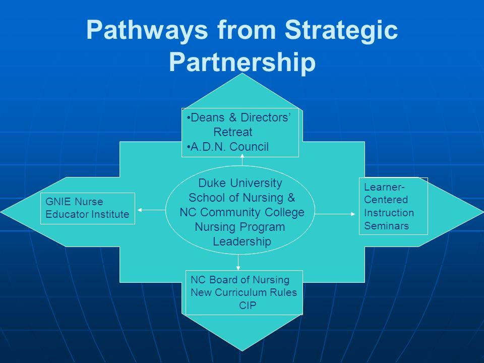 Pathways from Strategic Partnership Duke University School of Nursing & NC Community College Nursing Program Leadership GNIE Nurse Educator Institute Learner- Centered Instruction Seminars Deans & Directors Retreat A.D.N.