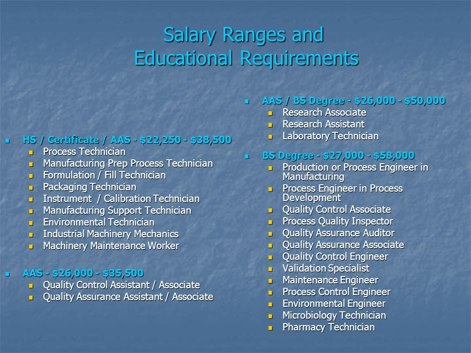 Salary Ranges and Educational Requirements HS / Certificate / AAS - $22,250 - $38,500 HS / Certificate / AAS - $22,250 - $38,500 Process Technician Process Technician Manufacturing Prep Process Technician Manufacturing Prep Process Technician Formulation / Fill Technician Formulation / Fill Technician Packaging Technician Packaging Technician Instrument / Calibration Technician Instrument / Calibration Technician Manufacturing Support Technician Manufacturing Support Technician Environmental Technician Environmental Technician Industrial Machinery Mechanics Industrial Machinery Mechanics Machinery Maintenance Worker Machinery Maintenance Worker AAS / BS Degree - $26,000 - $50,000 AAS / BS Degree - $26,000 - $50,000 Research Associate Research Assistant Laboratory Technician AAS - $26,000 - $35,500 AAS - $26,000 - $35,500 Quality Control Assistant / Associate Quality Assurance Assistant / Associate BS Degree - $27,000 - $58,000 BS Degree - $27,000 - $58,000 Production or Process Engineer in Manufacturing Process Engineer in Process Development Quality Control Associate Process Quality Inspector Quality Assurance Auditor Quality Assurance Associate Quality Control Engineer Validation Specialist Maintenance Engineer Process Control Engineer Environmental Engineer Microbiology Technician Pharmacy Technician