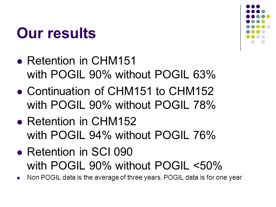 Our results Retention in CHM151 with POGIL 90% without POGIL 63% Continuation of CHM151 to CHM152 with POGIL 90% without POGIL 78% Retention in CHM152 with POGIL 94% without POGIL 76% Retention in SCI 090 with POGIL 90% without POGIL <50% Non POGIL data is the average of three years.