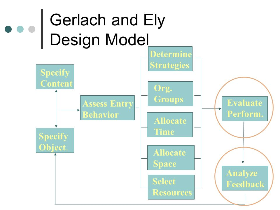 Gerlach and Ely Design Model Specify Content Specify Object.