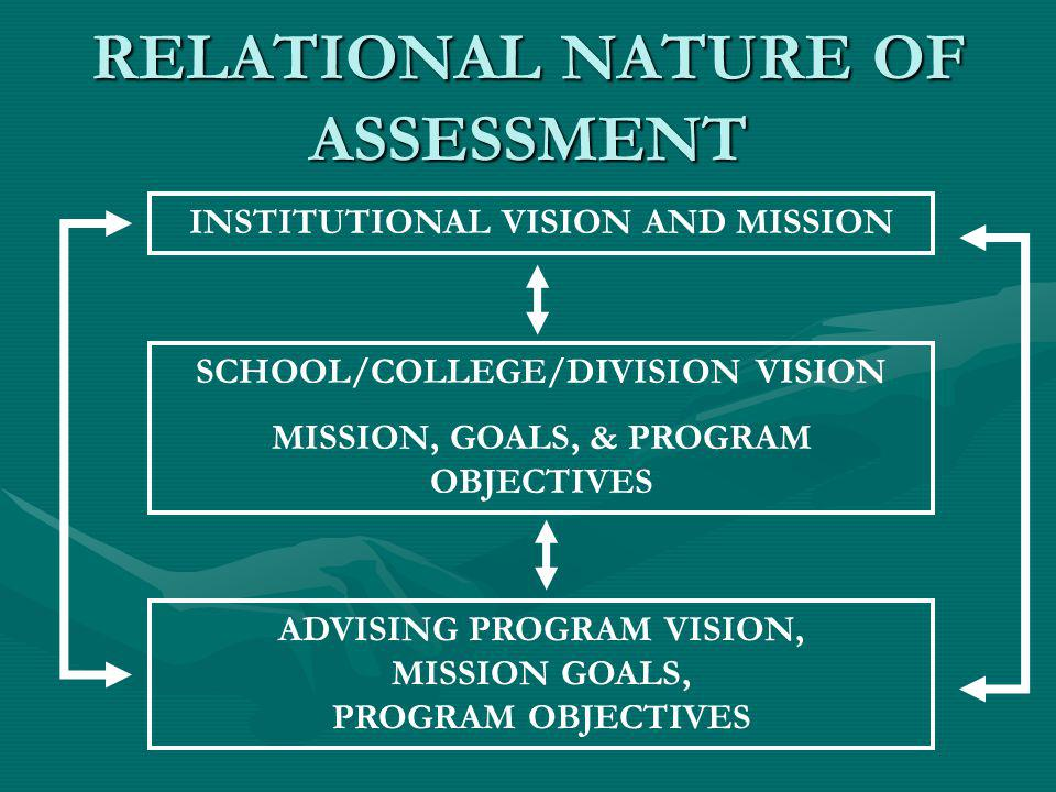 RELATIONAL NATURE OF ASSESSMENT INSTITUTIONAL VISION AND MISSION SCHOOL/COLLEGE/DIVISION VISION MISSION, GOALS, & PROGRAM OBJECTIVES ADVISING PROGRAM VISION, MISSION GOALS, PROGRAM OBJECTIVES